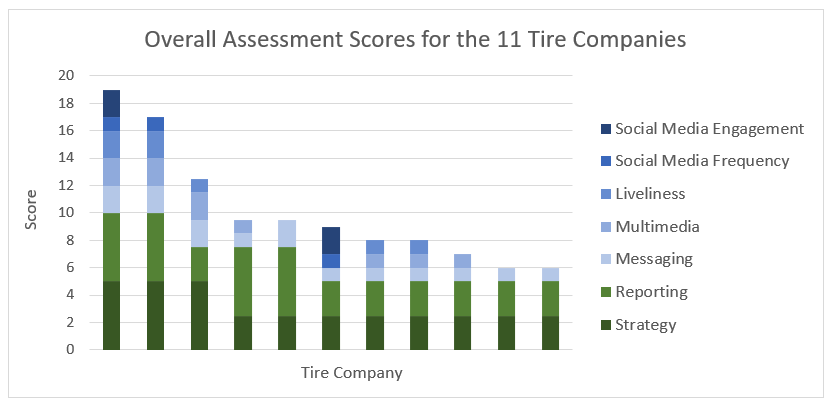 A graph of the tire sustainability assessment scores for the 11 companies assessed in the report.