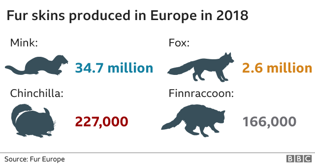 furs produced by European fur industry in 2018