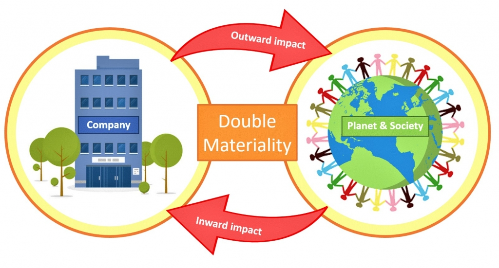Double materiality diagram illustrating that double materiality takes into account a company's outward impact on the planet/society and the planet/society's inward impact on the company.