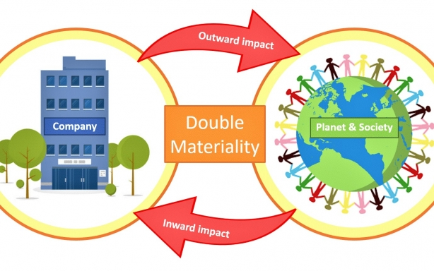 Double materiality diagram illustrating that double materiality takes into account a company
